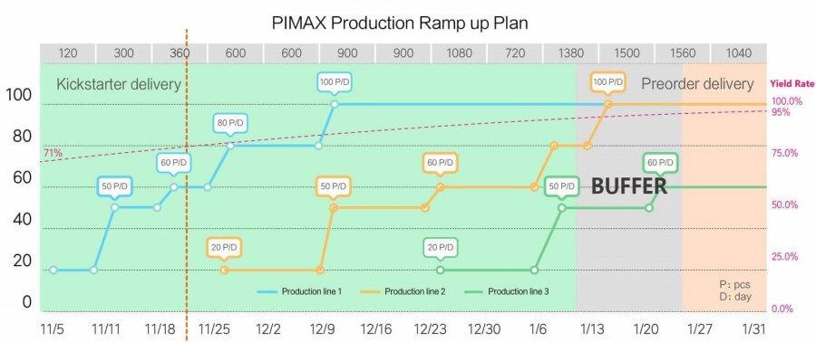 Pimax объявляет о старте массовой продажи гарнитур «8K» и «5K»