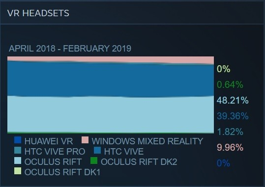 Microsoft: потребительские VR гарнитуры не оправдали высоких ожиданий