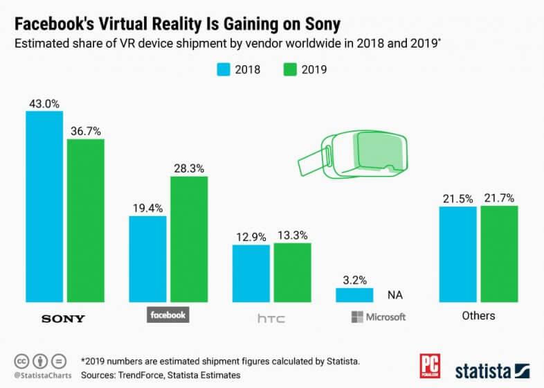 Oculus и Sony - лидеры VR-продаж