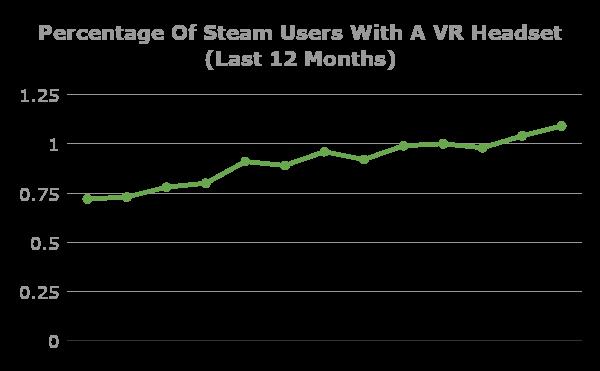 Статистика использования VR-устройств в сервисе Steam