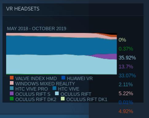 Статистика VR-устройств в Steam за октябрь
