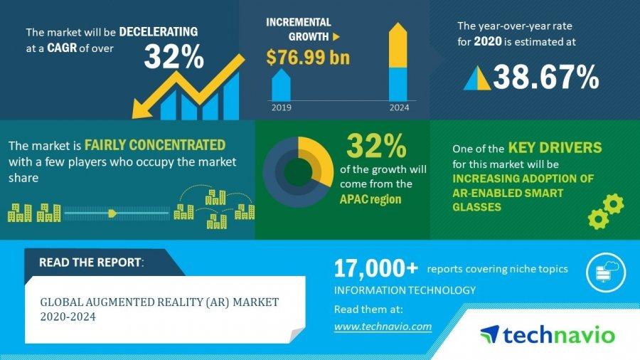 Рынок AR вырастет в разы до 2024