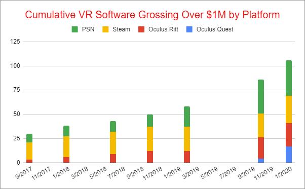Более 100 VR-игр превысили доход в 1 миллион долларов