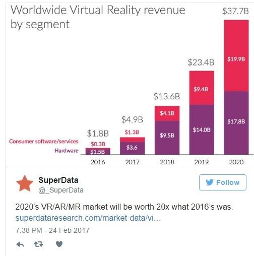Согласно данным доклада компании Superdata, уже через три года рынок виртуальной реальности можно будет оценить примерно в 38 млрд. долларов. По сравнению с 2016 годом, цифра увеличилась минимум в 20 раз, что не может не радовать. Такое активное развитие программного и аппаратного обеспечение открывает отличные возможности для многих участников рынка в 2017 году. По мнению аналитиков, только уровень продажи шлемов Google Daydream достигнет в этом году отметки около 7 млн. экземпляров. Фундаментальные статистические исследования также говорят о том, что консольные гарнитуры используют 52 % мужчин и 48 % женщин. Мужчины больше предпочитают игровую индустрию, тогда как для женщин гарнитуры открывают новые возможности в быту. Наиболее активным рынок станет в Северной Америке. Ожидается увеличение дохода на 1 млрд. долларов, что на целых 300 млн. больше аналогично периода в 2016 году. Голдмен Сачс также отметил, что к 2025 году показатель в сфере виртуальной реальности в СШ может спокойно перейти за отметку 80 млрд. долларов. Причем, аппаратное обеспечение будет иметь лидирующие позиции. Но Марк Цукерберг считает эти цифры преувеличенными, так как для полного раскрытия игровой индустрии понадобится еще хотя бы 10 лет. Но результаты будут достигнуты 100 %.