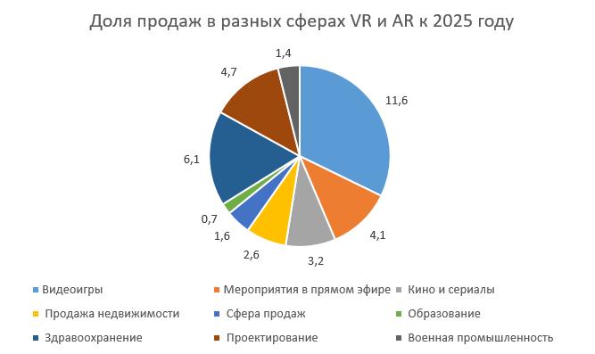 Перспективы развития дополненной реальности