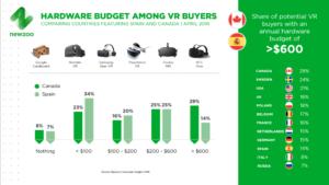Newzoo провели опрос, выяснив, что 11% опрошенных в России хотели бы пользоваться VR-продукцией