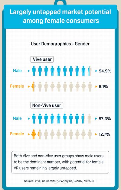 95 % покупателей HTC Vive являются мужчинами
